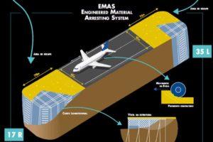 Congonhas será o primeiro aeroporto da América Latina  a contar com o sistema EMAS